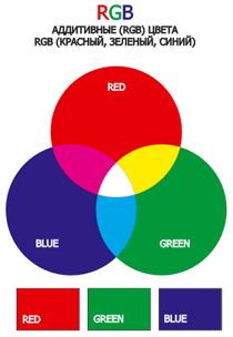 Цветокоррекция в Adobe Premiere Pro: баланс белого цвета 9